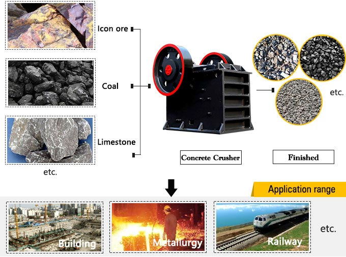 The Handling Materials of Concrete Crusher